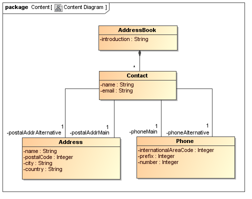 uwe   examples    uml class diagram  uwe solution modelled   magicdraw