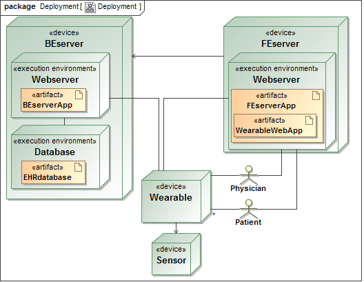 Uwe examples diagram ccuart Image collections