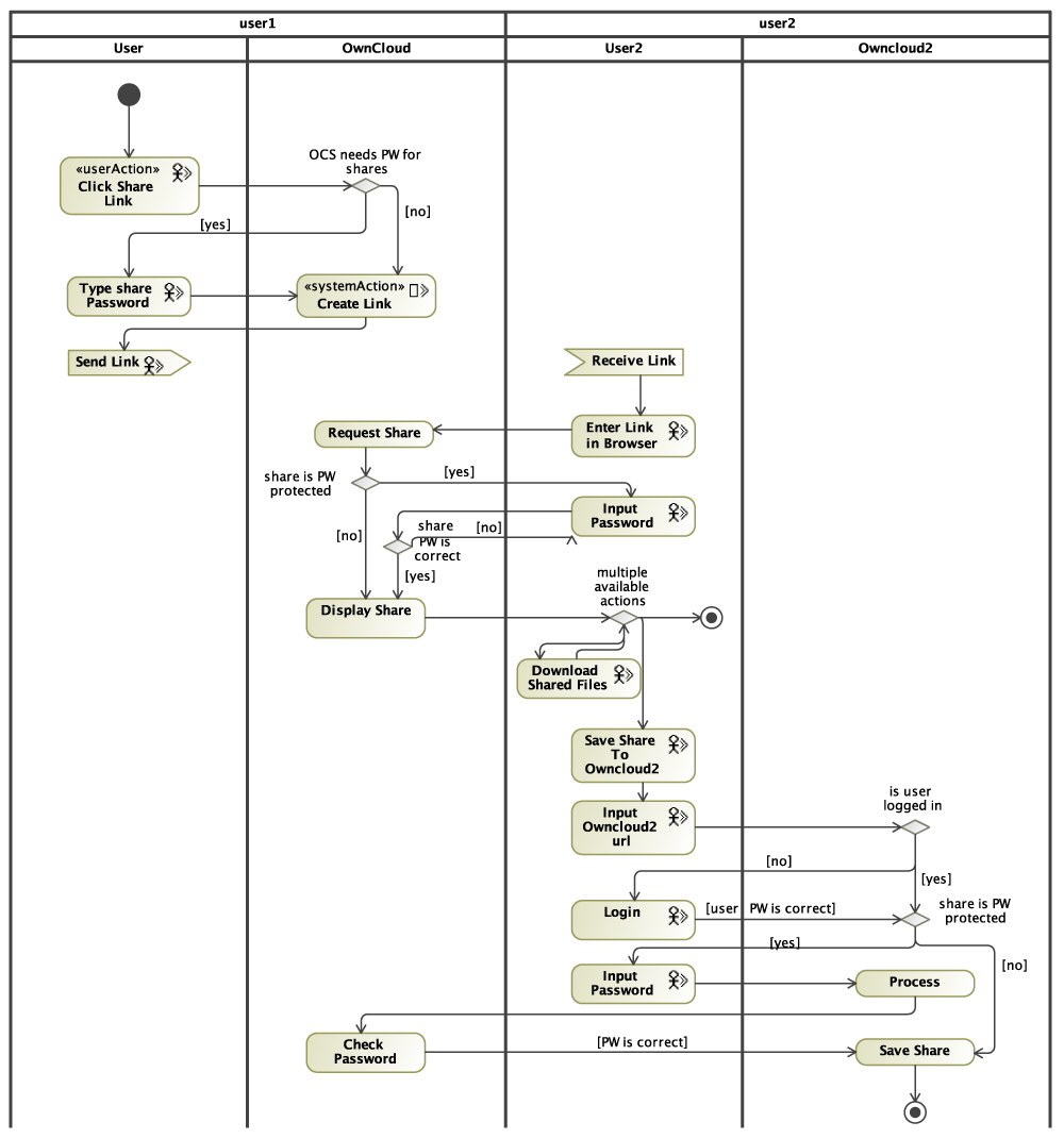 Uwe Examples Uml Use Case Diagram On How To Draw Constraints Solution Modelled With Magicdraw Figure 4 Activity For The